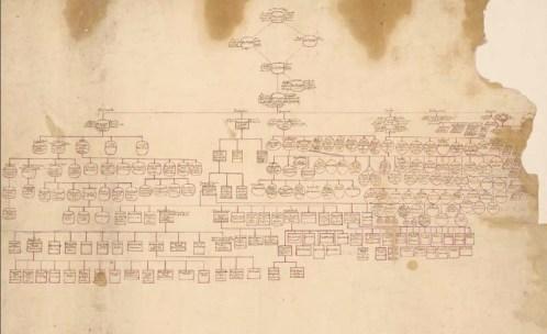 Randolph Family Tree